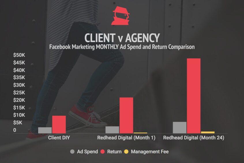 Agency Facebook Performance